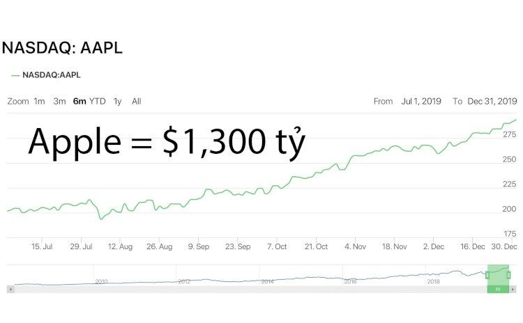 Apple lần đầu đạt 1300 tỉ đô la giá trị vốn hoá
